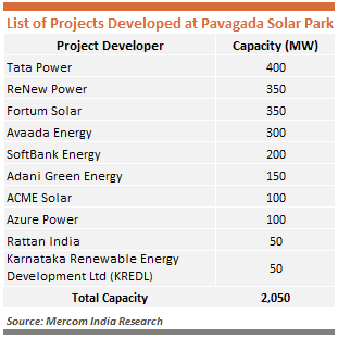 List of projects in solar park